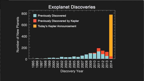 Nasa exoplanets, kepler space telescope, alien planets, nasa discovers alien planets</p> <p>